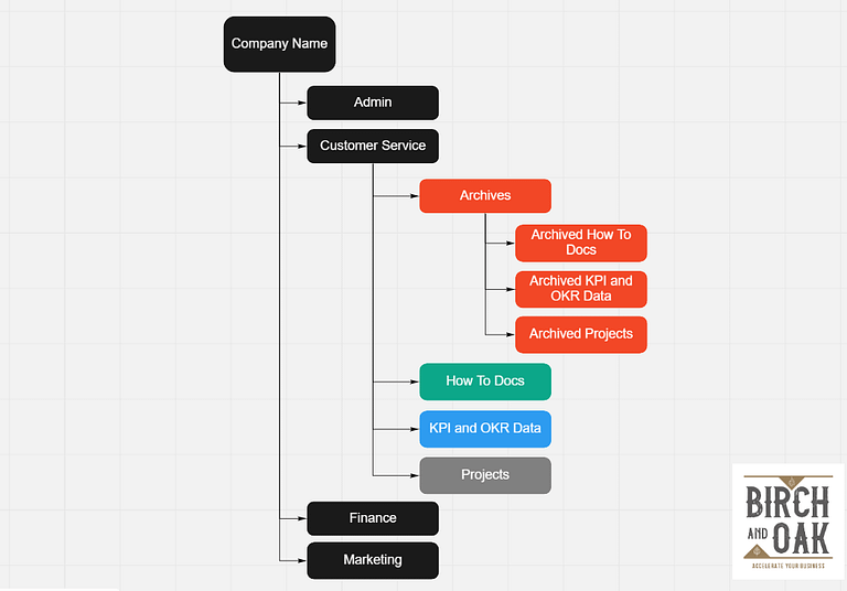 Miro Board flow chart showing business file structure